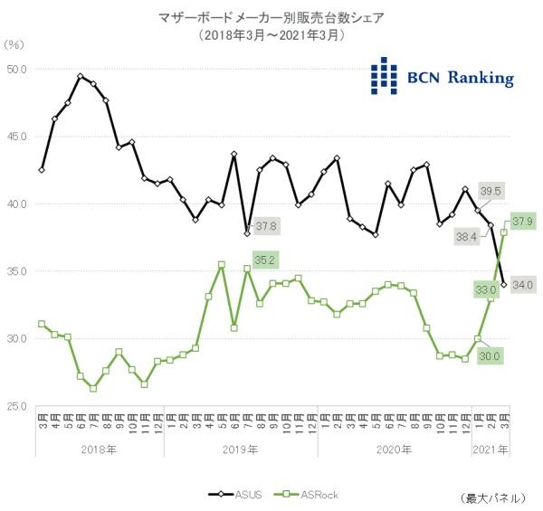 BCN-Ranking-ASUS-and-ASRock-Motherboard-Market-Share.jpg
