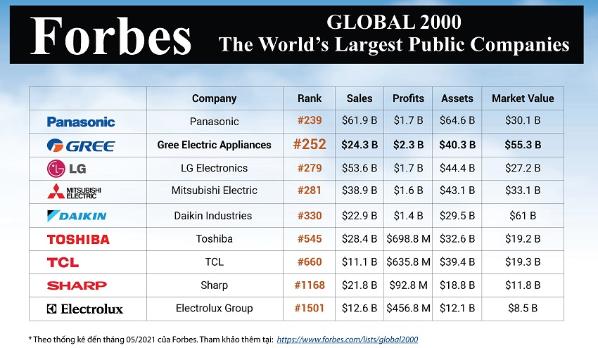 Gree-tiep-tc-lt-top-2.000-cong-ty-ln-nht-the-gii-ca-Forbes.jpg