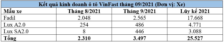 VinFast-cong-b-ket-qua-kinh-doanh-o-to-thang-092021.png